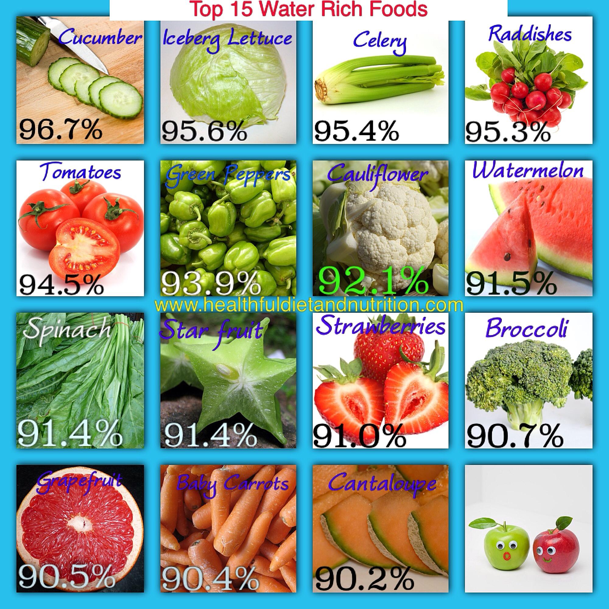Top 15 Water Rich Foods