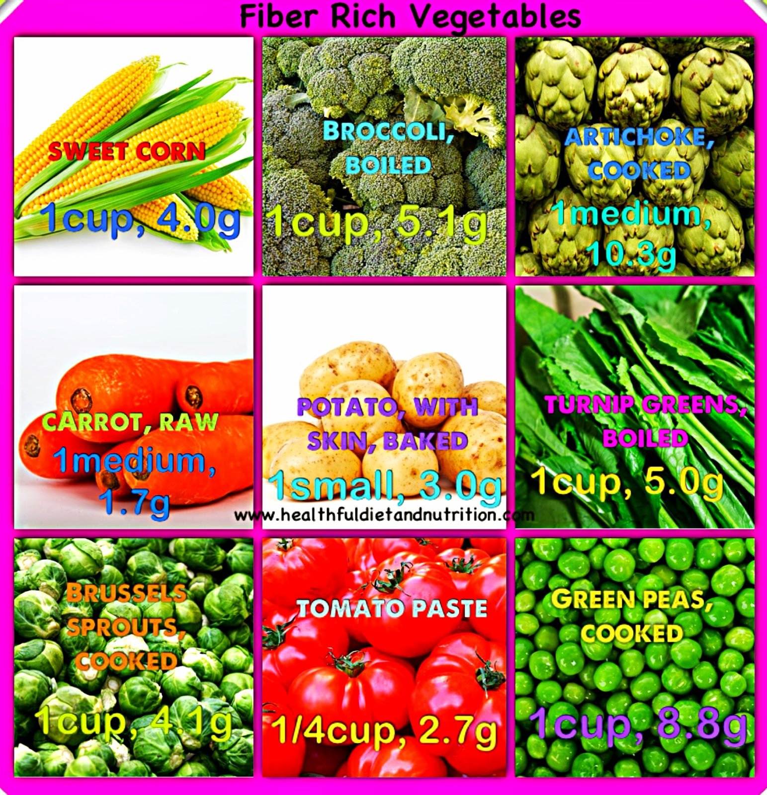 Fiber Rich Vegetables