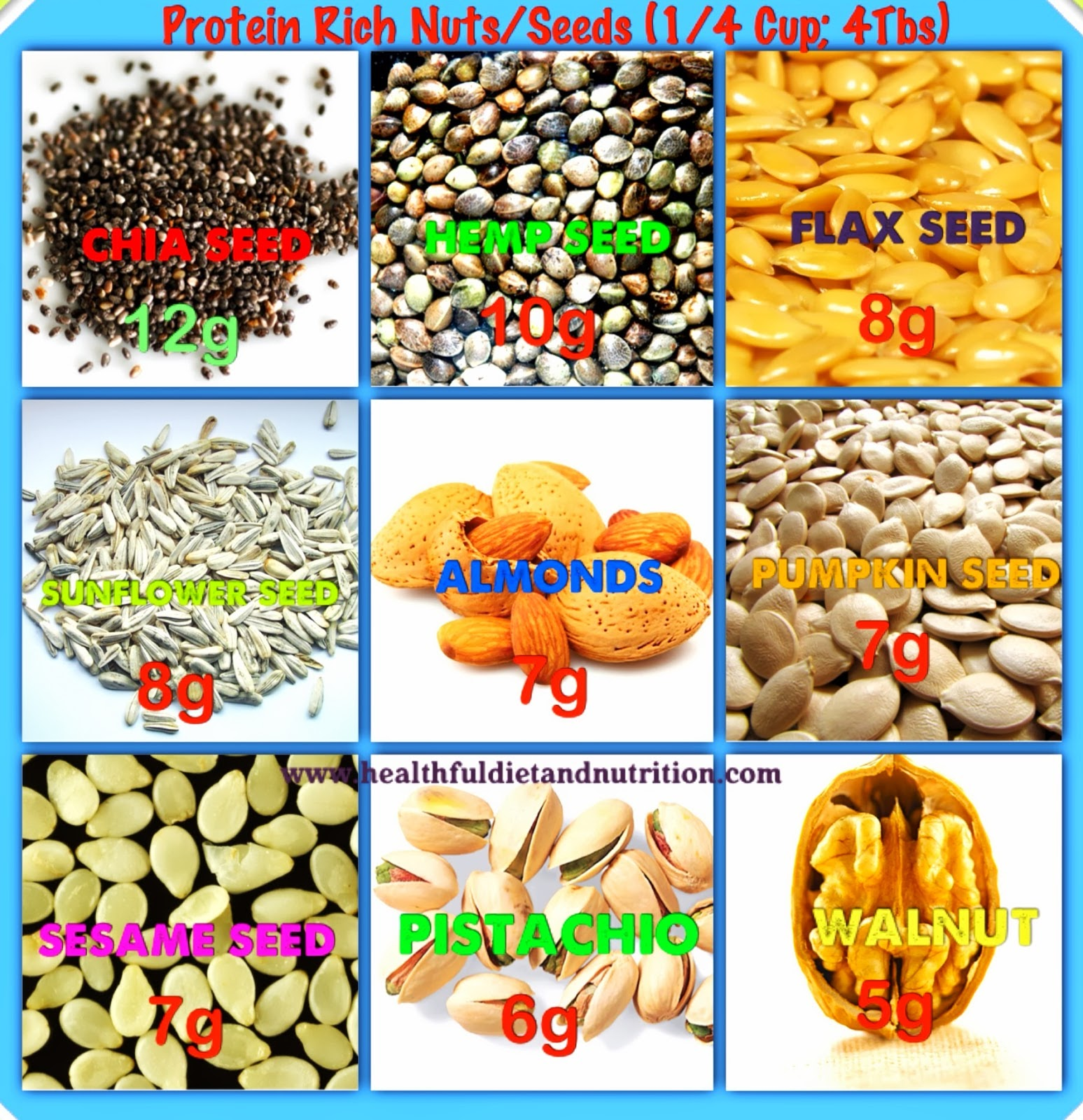 Protein Rich Nuts and Seeds